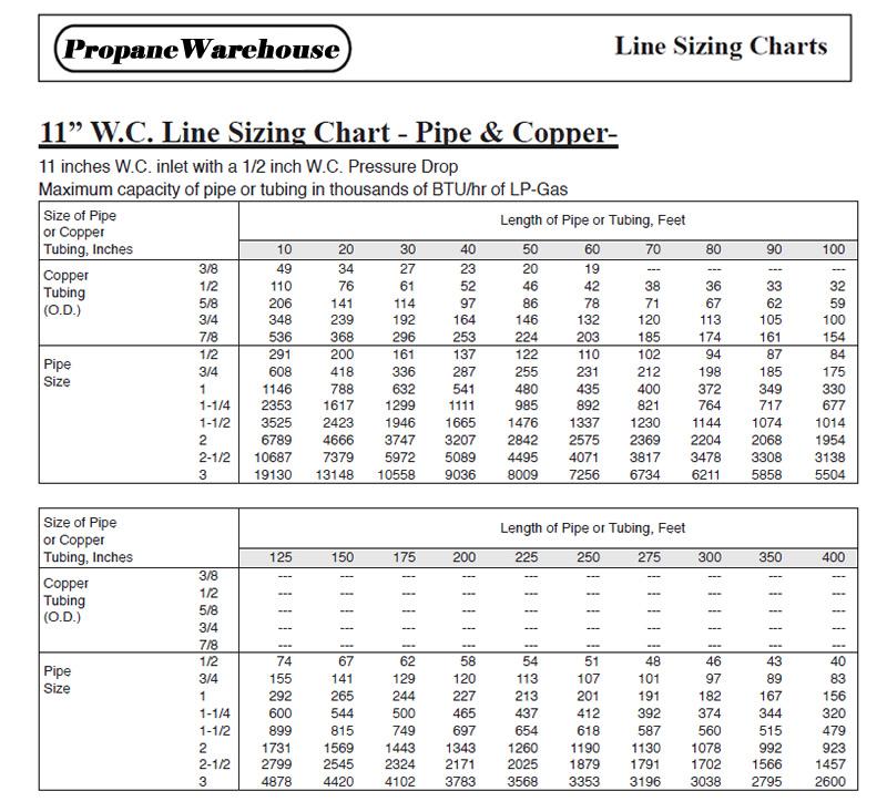 Propane Line Sizing Chart 1